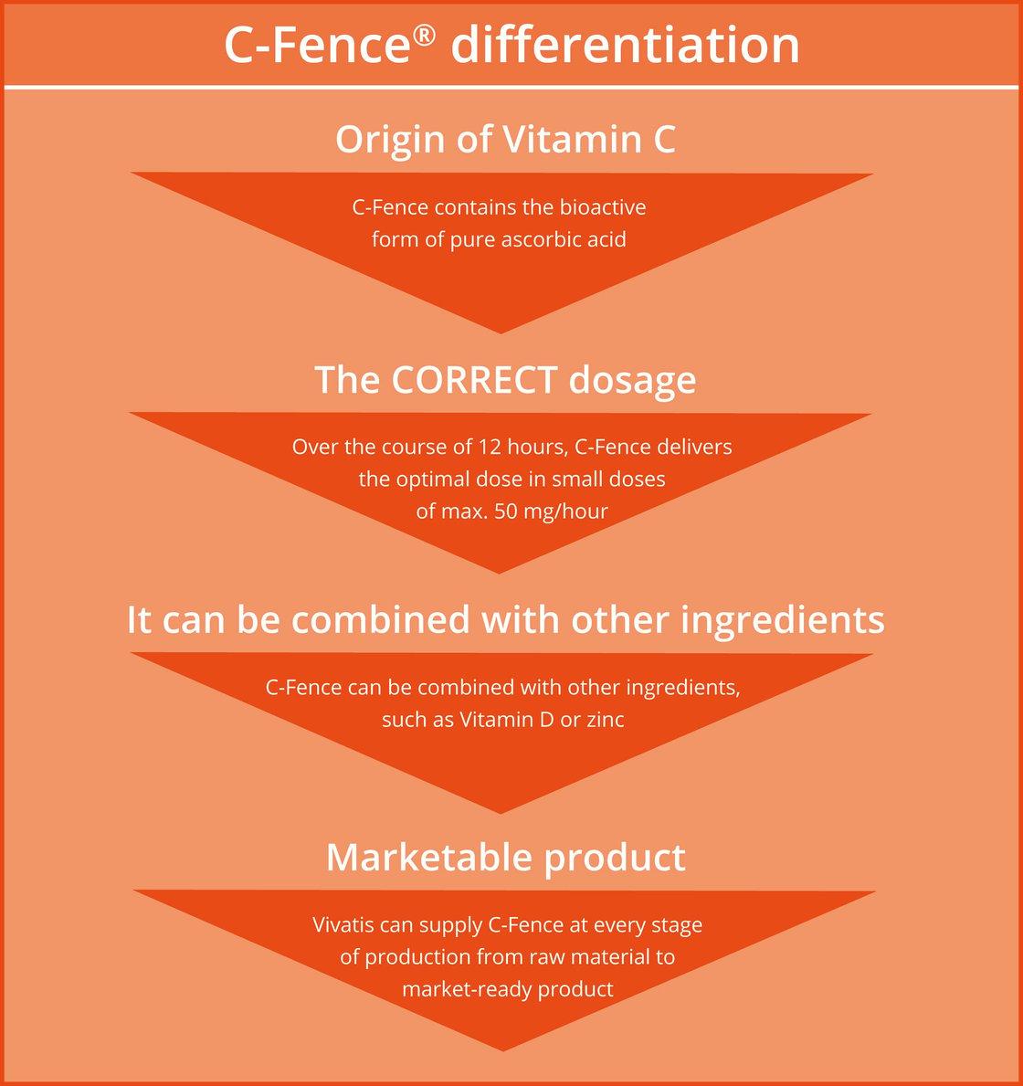 C-Fence_differentiation_EN